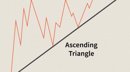 Hướng dẫn Giao dịch Mô hình Tam giác trên Pocket Option